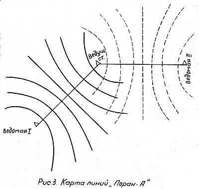 Карта линий